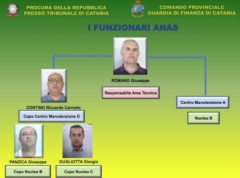 'Buche d'oro' a Catania, 7 imputati patteggiano: 5 sono funzionari Anas