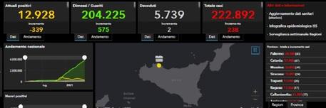 Covid in Sicilia, 238 nuovi casi e solo 2 decessi: a Catania 67 positivi
