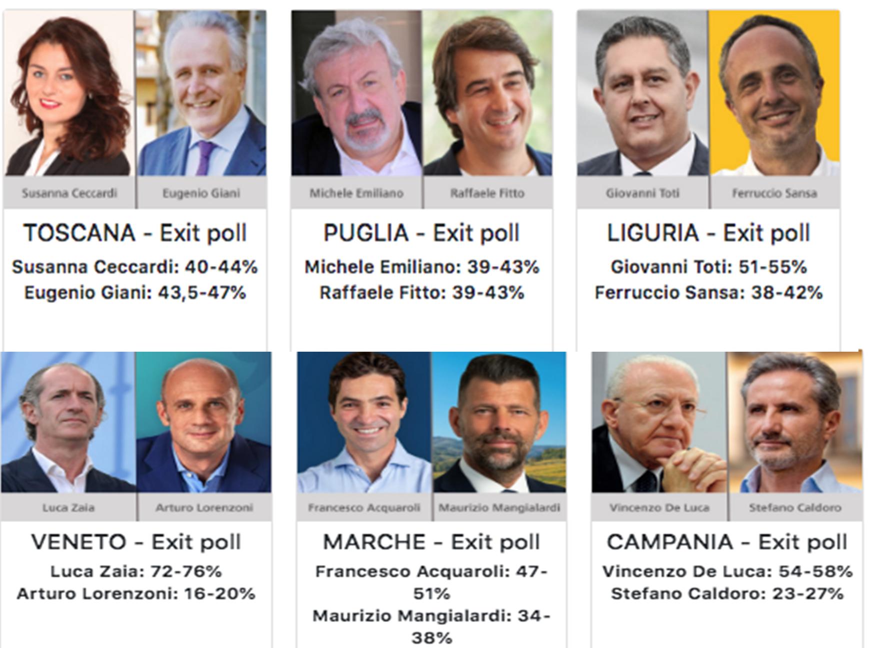Referendum, vice il sì con il 66 %: testa a testa in Puglia alle Regionali