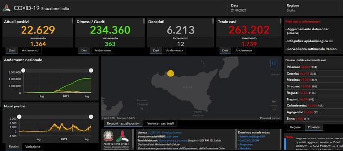Covid in Sicilia, 1.739 nuovi positivi e 12 decessi: a Palermo 334 positivi