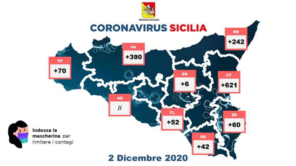 Covid, virus stabile in Sicilia (1.483) e ancora tanti positivi a Catania: 621