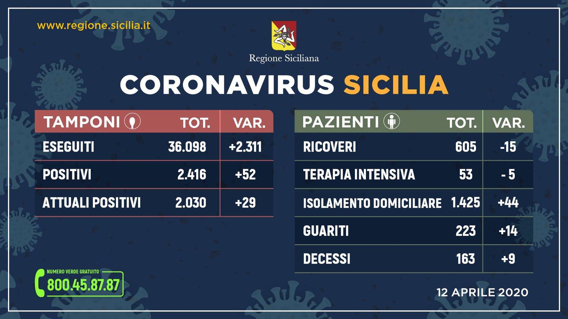 Covid in Sicilia, 2.030 le persone positive: sono 223 i soggetti guariti
