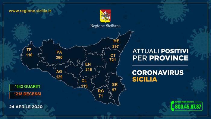 Coronavirus in Sicilia, 2.320 le persone positive: a Catania sono 721