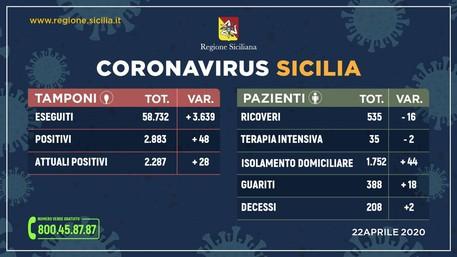 Coronavirus, sempre meno ricoveri in Sicilia: 388  le persone guarite