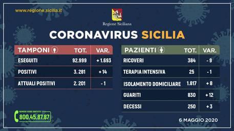 Coronavirus, in Sicilia 2.201 positivi: uno in meno di ieri e aumentano i guariti