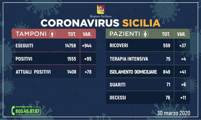 Coronavirus in Sicilia, sono 1408 le persone contagiate: 76 i deceduti