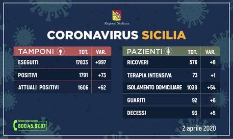 Coronavirus, in Sicilia i positivi sono 1606: 99 i malati deceduti