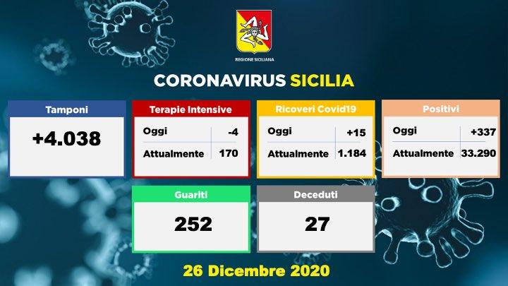 Covid in Sicilia, 337 nuovi positivi: zero contagi a Ragusa e Agrigento