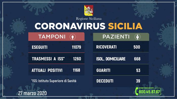 """Diminuisce il numero dei contagiati in Sicilia, Razza: """"Non abbassiamo la guardia"""""""