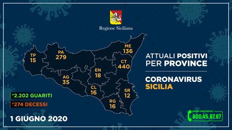 Coronavirus in Sicilia, 19 contagiati in meno rispetto a ieri: 2.202 i guariti