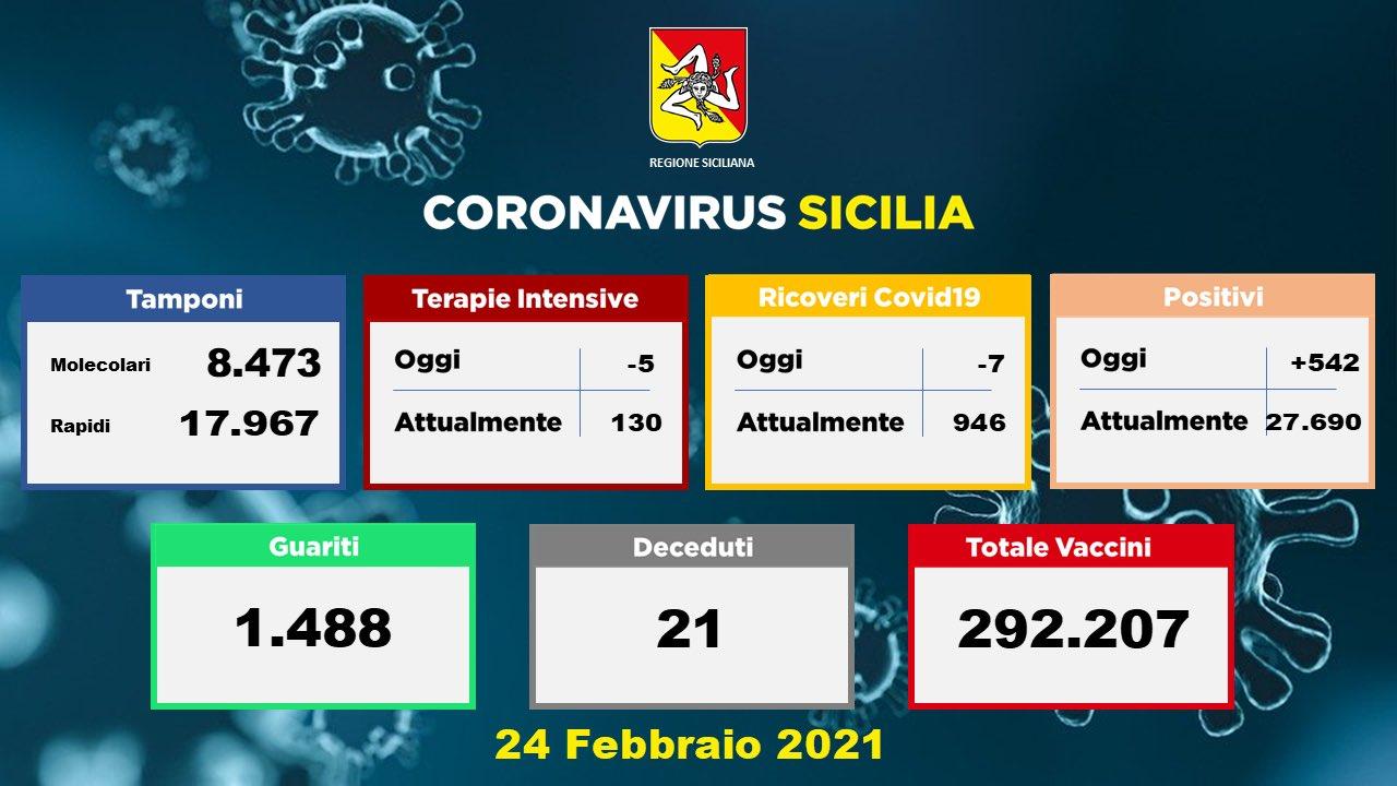 Covid, in Sicilia 542 nuovi positivi: 21 le persone morte: a Palermo 237 casi