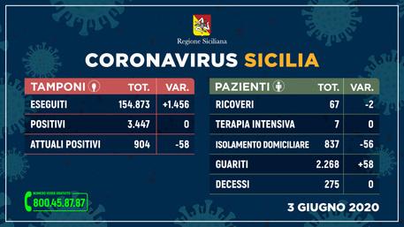 Coronavirus in Sicilia, 58 guariti in più nelle ultime 24 ore: nessun decesso