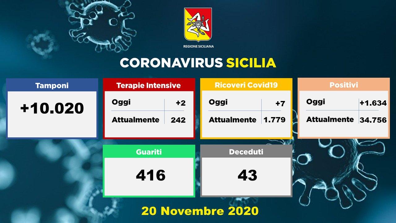 Covid, in Sicilia 1.634 nuovi positivi: 43 i decessi, 574 contagi a Palermo