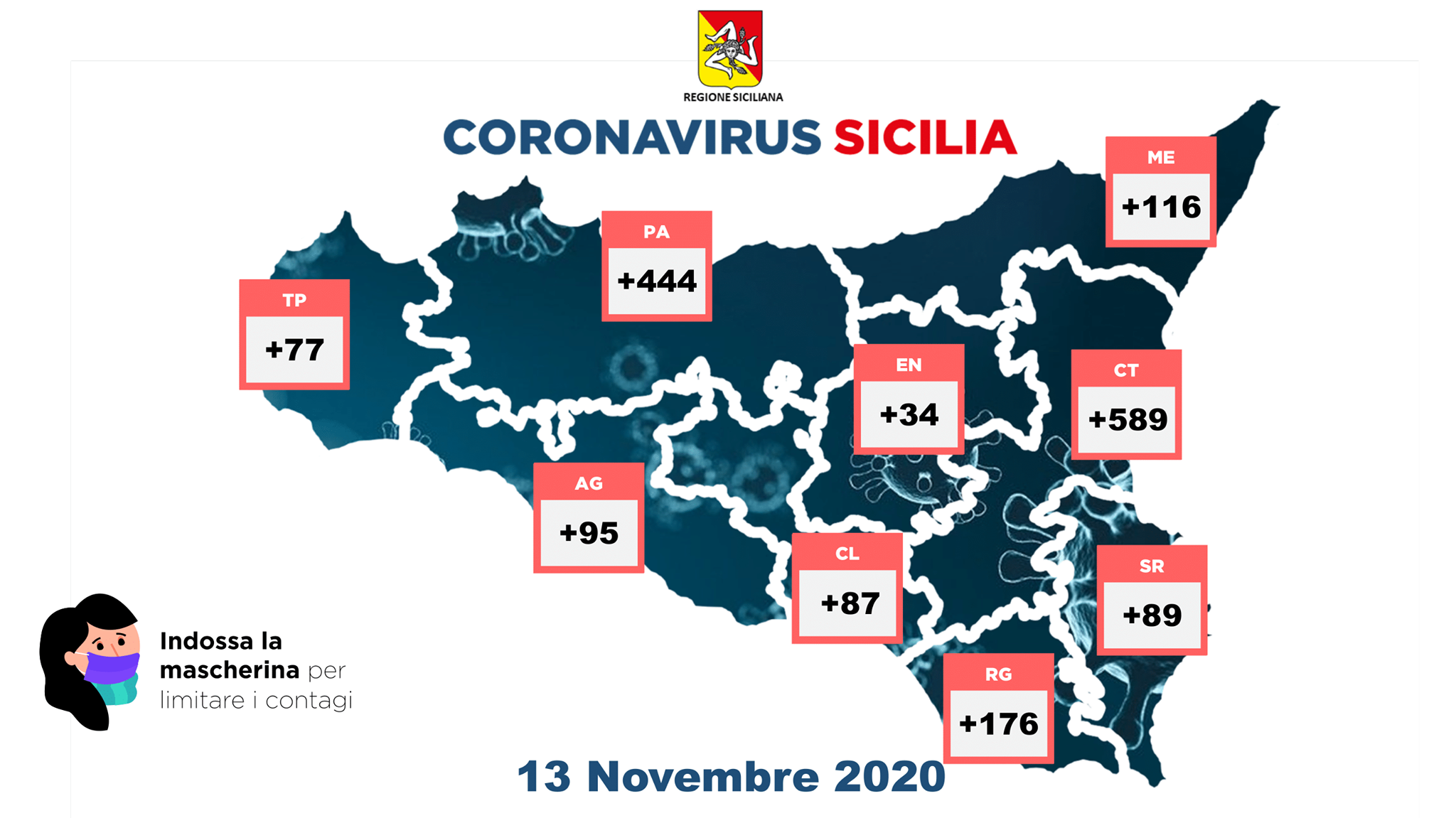 Contagi stabili in Sicilia, 1.707: boom di positivi a Catania che toccano i 589