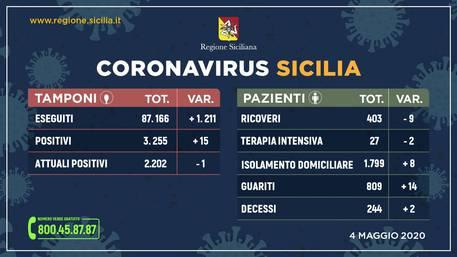 Coronavirus in Sicilia, positivi in calo (2.202): i guariti salgono a 809