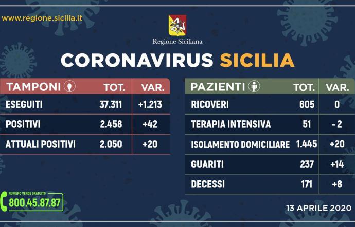 Covid in Sicilia, i contagiati sono 2.050: venti in più nelle ultime 24 ore
