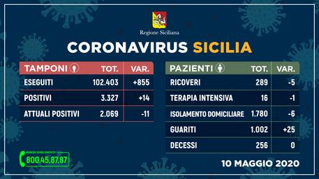 Coronavirus in Sicilia, più di mille persone guarite: positivi 11 meno di ieri