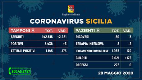 Sempre più guariti dal covid-19 in Sicilia, + 176: nessun decesso in 24 ore