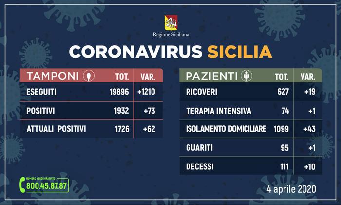 Coronavirus in Sicilia, sale a 111 il numero dei morti: i positivi sono 1.726