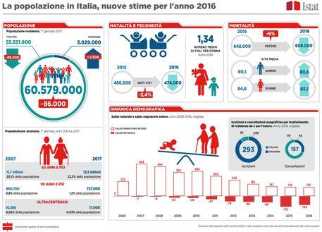 Istat, Italia sempre più vecchia: crollano le nascite aumentano gli ultrasessantacinquenni