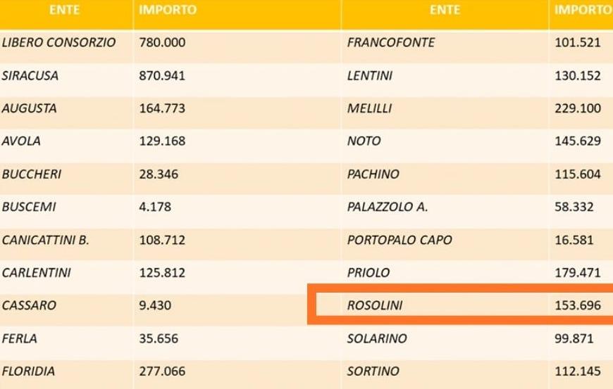 Decreto Rilancio e Agosto, Azzaro (M5s): poco più di 150 mila euro a Rosolini