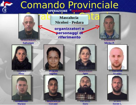 Catania, 38 arresti per mafia: preso a Solarino Massimo Calafiore