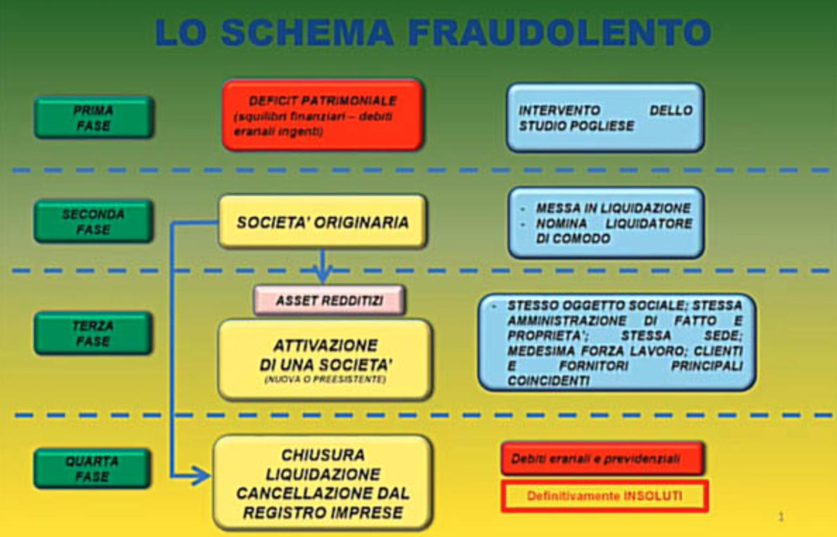 Processo 'Pupi di pezza' a Catania, una condanna a 5 anni per bancarotta