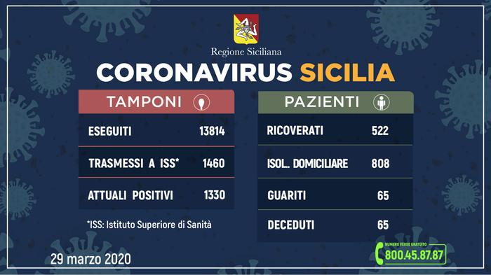 Covid-19 in Sicilia, 1330 contagi e 65 morti: i decessi a Catania sono 23
