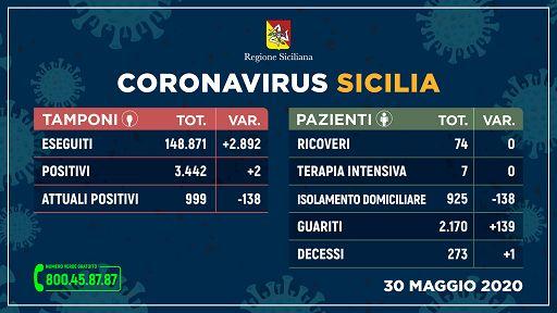 Coronavirus in Sicilia, due contagi nelle ultime 24 ore e un solo decesso