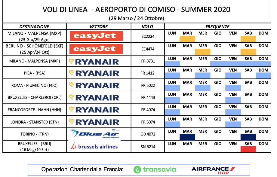 Aeroporti, nuove tratte Easy Jet da Comiso  per Milano e Berlino