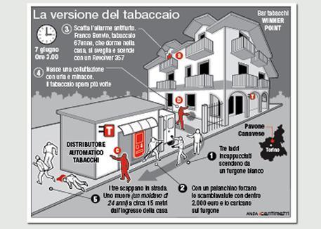 Pavone Canavese, autopsia smentisce tabaccaio: ha sparato dal balcone di casa