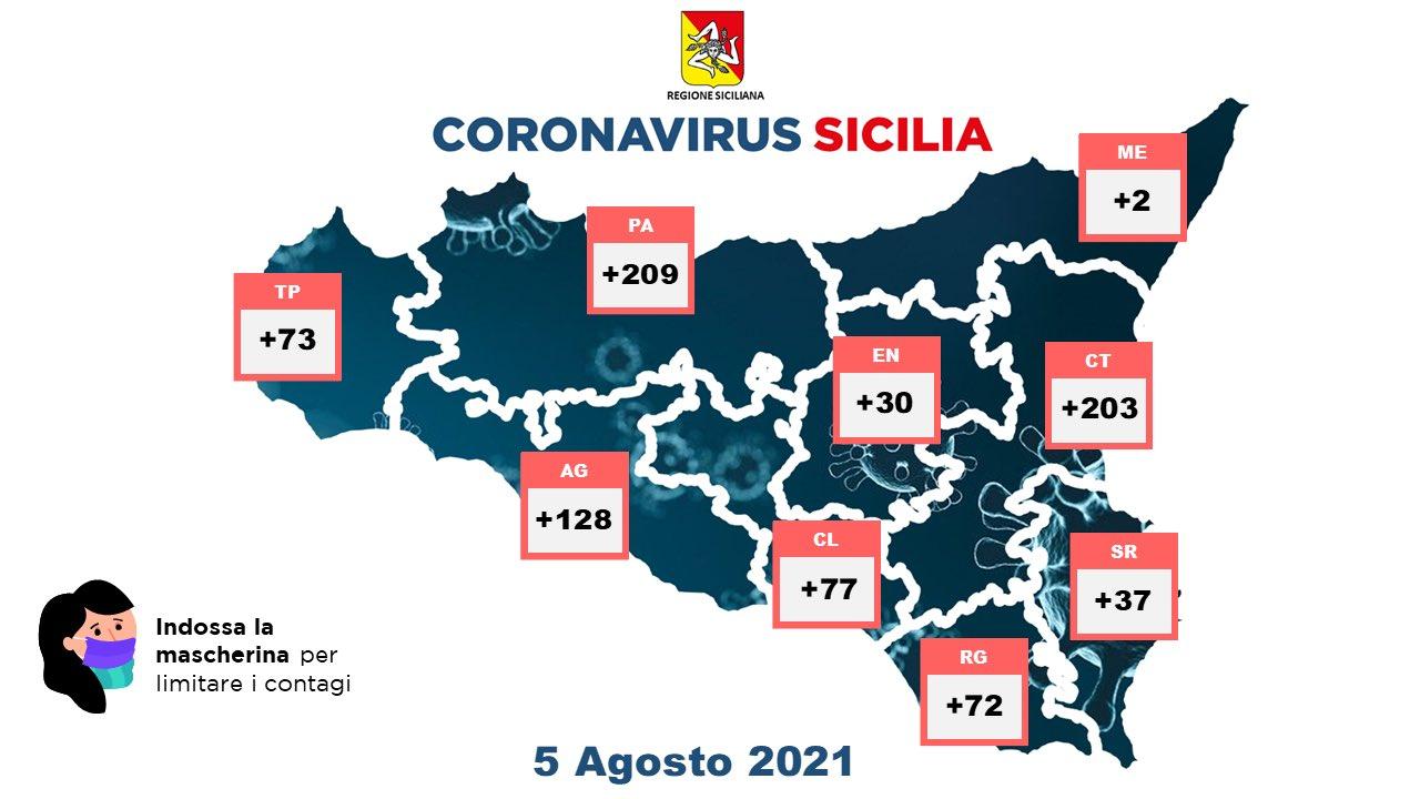 Covid in Sicilia, 831 nuovi casi e cinque decessi: a Palermo 209 positivi
